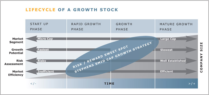 Stephens Small-Mid Cap Core Growth Strategy