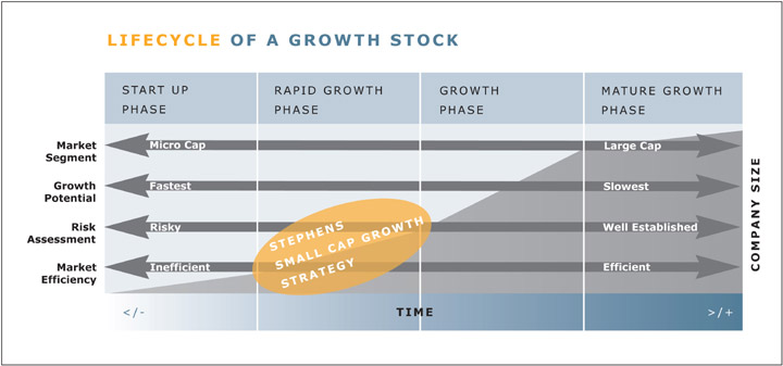 Stephens Small Cap Growth Strategy